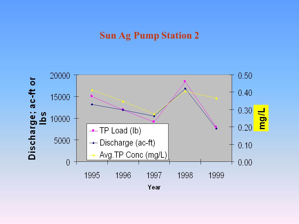 Sun Ag Pump Station 2