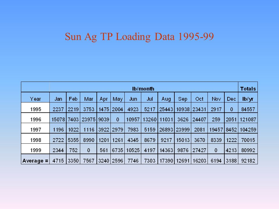 Sun Ag TP Loading Data 1995-99