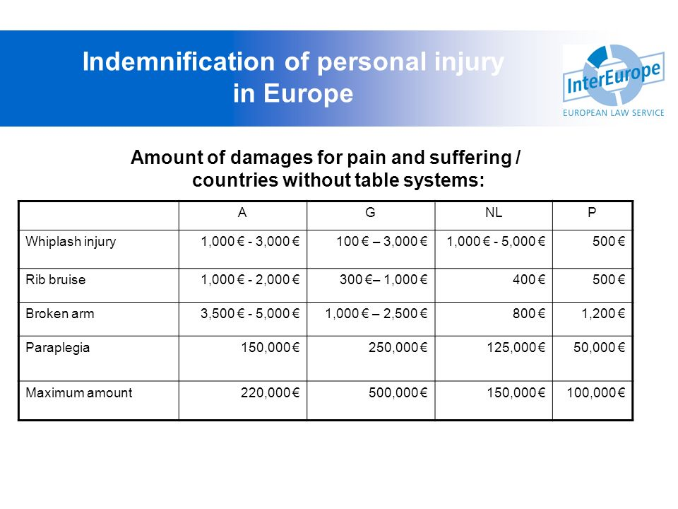 Amount of damages for pain and suffering / countries without table systems: Indemnification of personal injury in Europe AGNLP Whiplash injury1,000 -