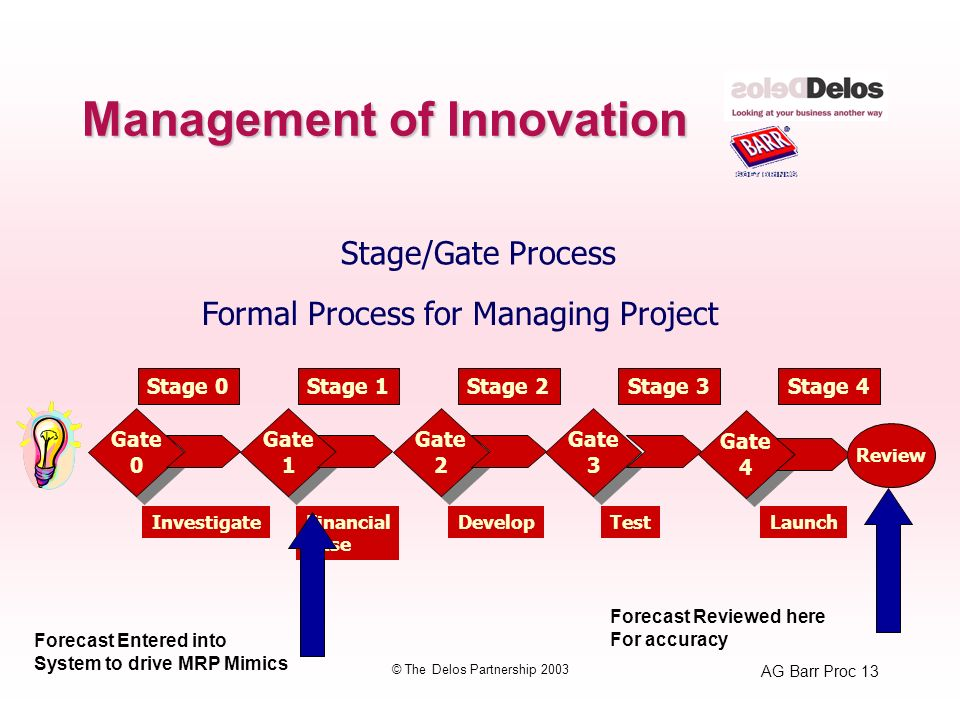 AG Barr Proc 13 © The Delos Partnership 2003 Management of Innovation Stage/Gate Process Formal Process for Managing Project Gate 0 Gate 0 Gate 1 Gate 1 Gate 2 Gate 2 Gate 3 Gate 3 Gate 4 Gate 4 Stage 0Stage 1Stage 2Stage 3Stage 4 Review InvestigateFinancial Case DevelopTestLaunch Forecast Entered into System to drive MRP Mimics Forecast Reviewed here For accuracy