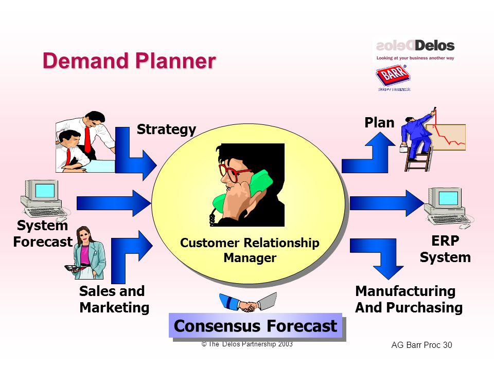 AG Barr Proc 30 © The Delos Partnership 2003 Demand Planner Strategy Customer Relationship Manager Sales and Marketing System Forecast Plan Manufacturing And Purchasing ERP System Consensus Forecast