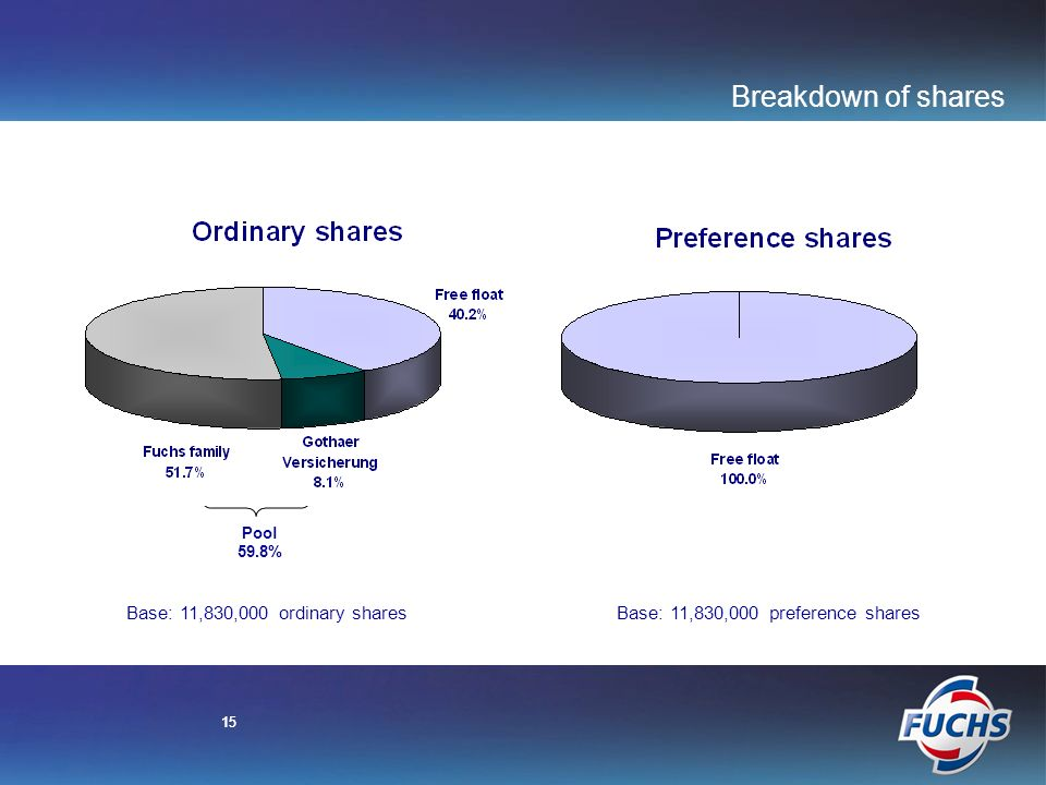 15 Base: 11,830,000 ordinary sharesBase: 11,830,000 preference shares Breakdown of shares 15 Pool 59.8%