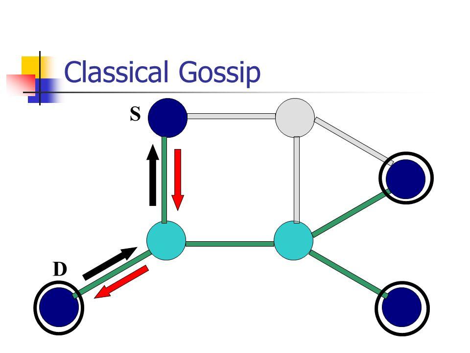 Classical Gossip S D