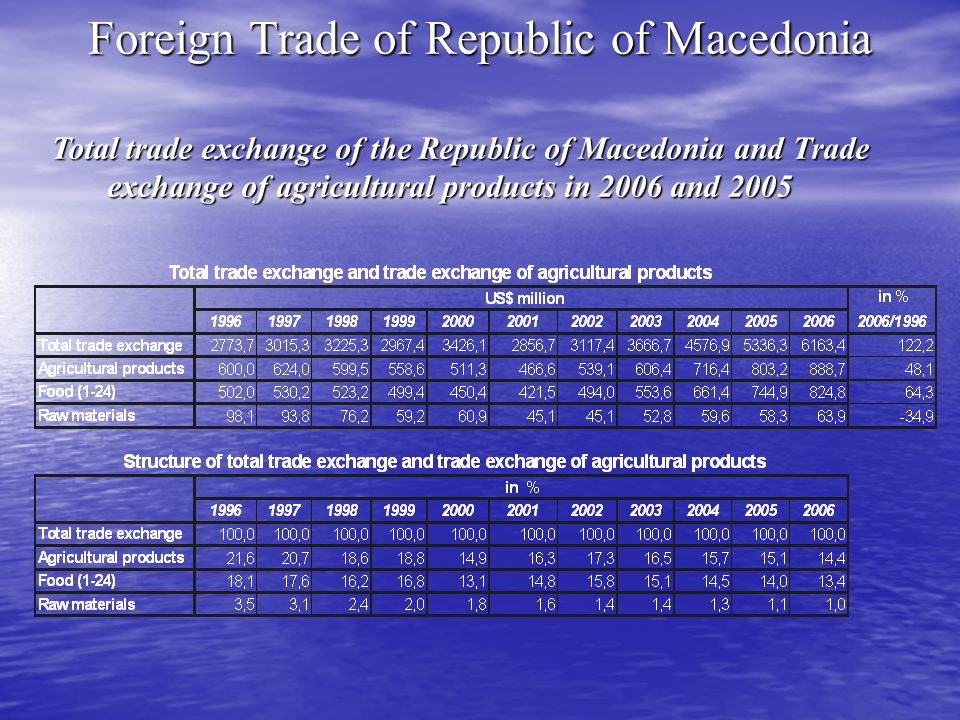 Foreign Trade of Republic of Macedonia Total trade exchange of the Republic of Macedonia and Trade exchange of agricultural products in 2006 and 2005