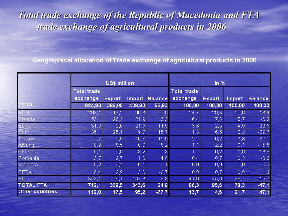Total trade exchange of the Republic of Macedonia and FTA trade exchange of agricultural products in 2006