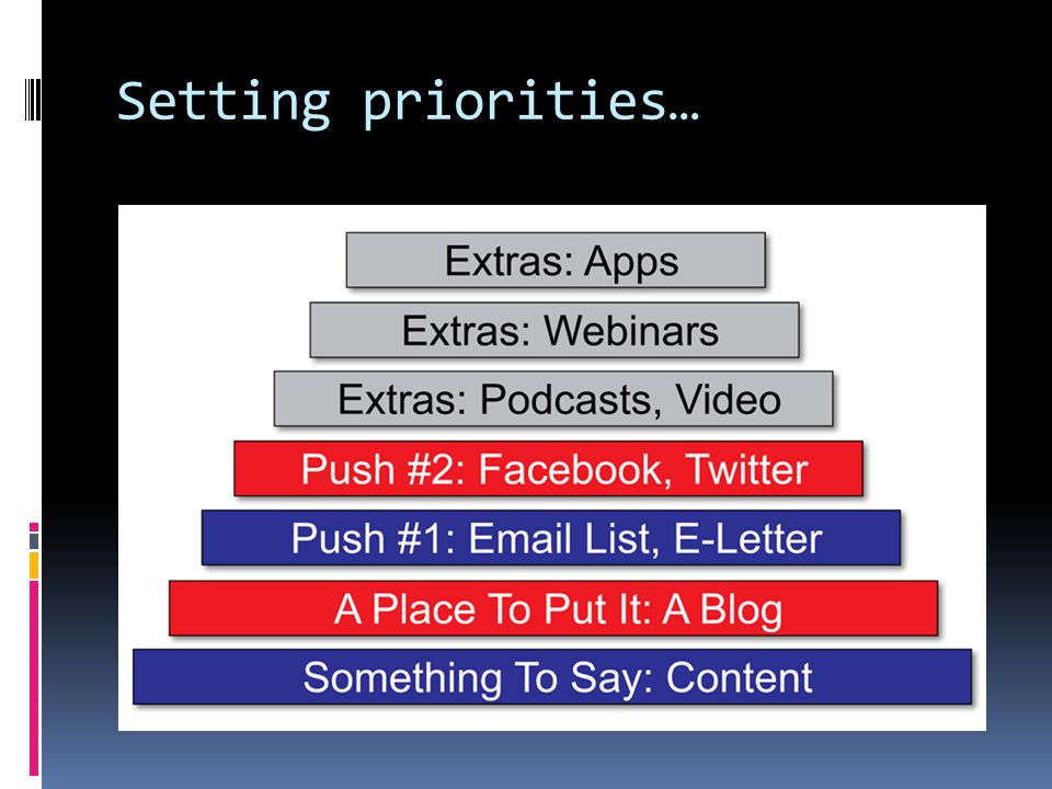Setting priorities…