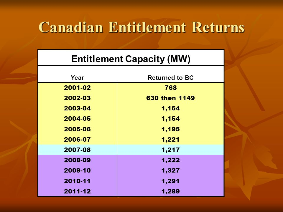 Canadian Entitlement Returns Entitlement Capacity (MW) YearReturned to BC 2001-02768 2002-03630 then 1149 2003-041,154 2004-051,154 2005-061,195 2006-071,221 2007-081,217 2008-091,222 2009-101,327 2010-111,291 2011-121,289