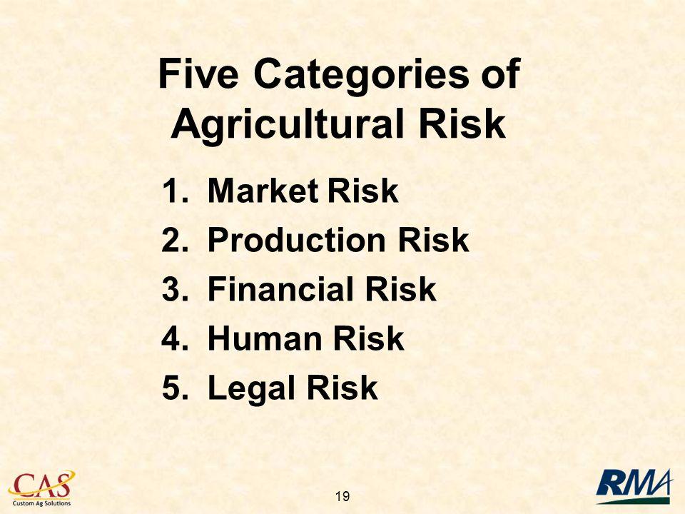 19 1.Market Risk 2.Production Risk 3. Financial Risk 4.Human Risk 5.Legal Risk Five Categories of Agricultural Risk
