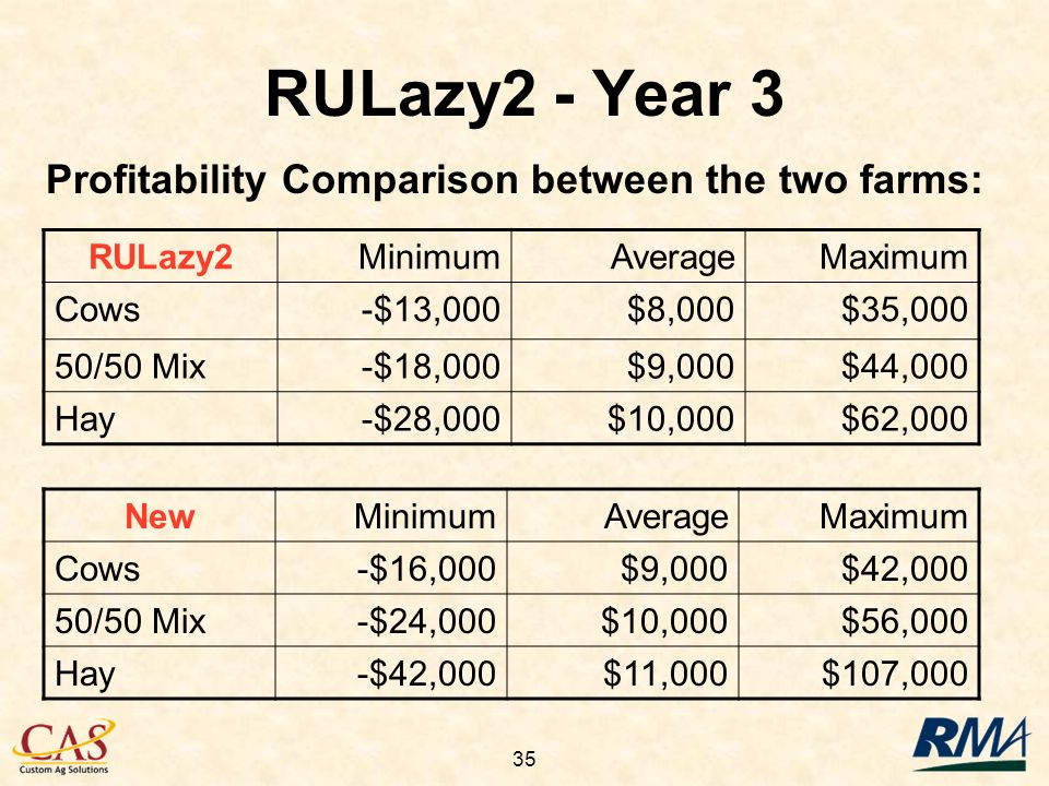 35 RULazy2 - Year 3 Profitability Comparison between the two farms: RULazy2MinimumAverageMaximum Cows-$13,000$8,000$35,000 50/50 Mix-$18,000$9,000$44,000 Hay-$28,000$10,000$62,000 NewMinimumAverageMaximum Cows-$16,000$9,000$42,000 50/50 Mix-$24,000$10,000$56,000 Hay-$42,000$11,000$107,000