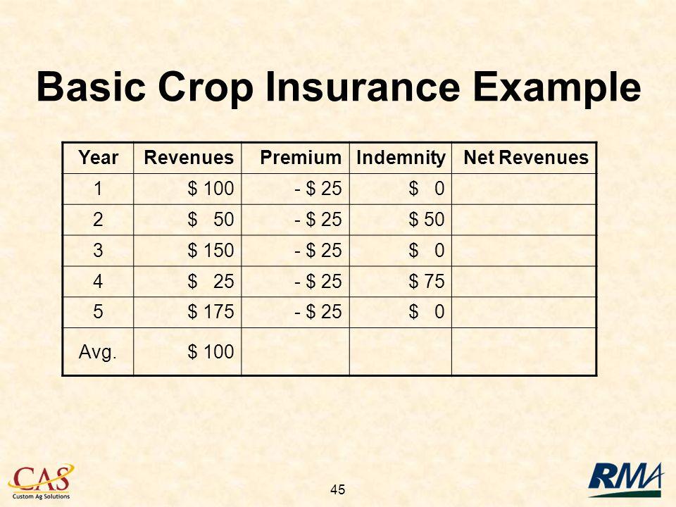 45 YearRevenuesPremiumIndemnityNet Revenues 1$ 100- $ 25$ 0 2$ 50- $ 25$ 50 3$ 150- $ 25$ 0 4$ 25- $ 25$ 75 5$ 175- $ 25$ 0 Avg.$ 100 Basic Crop Insur