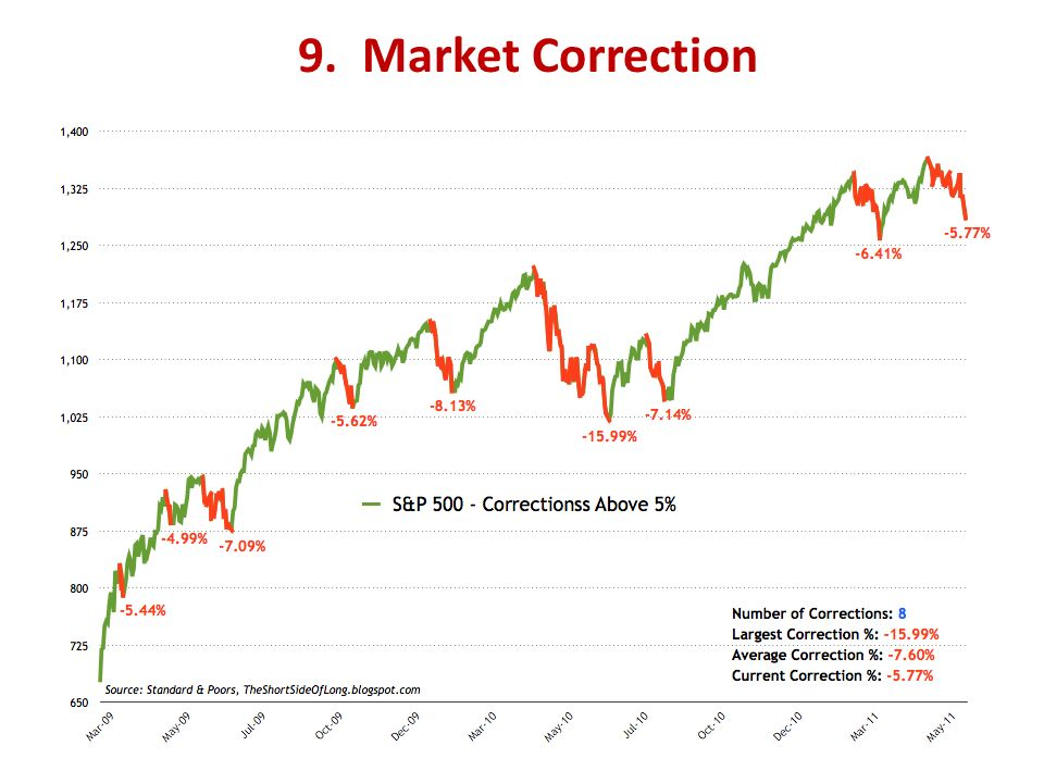 9. Market Correction