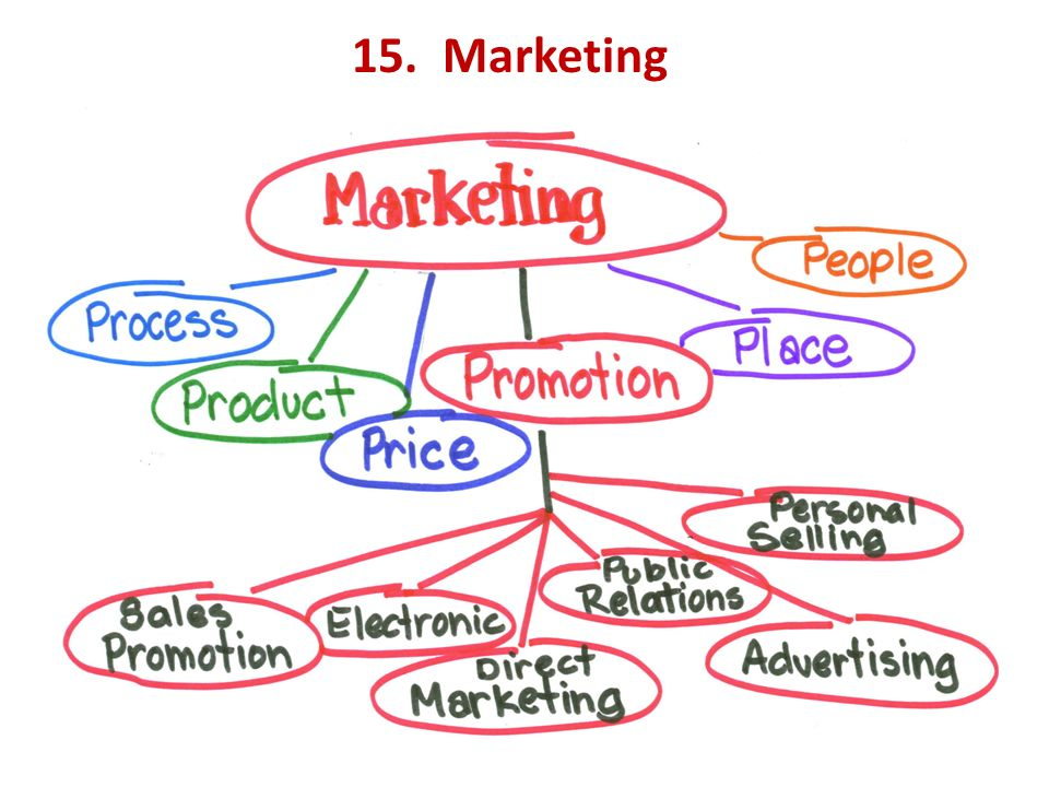 15. Marketing