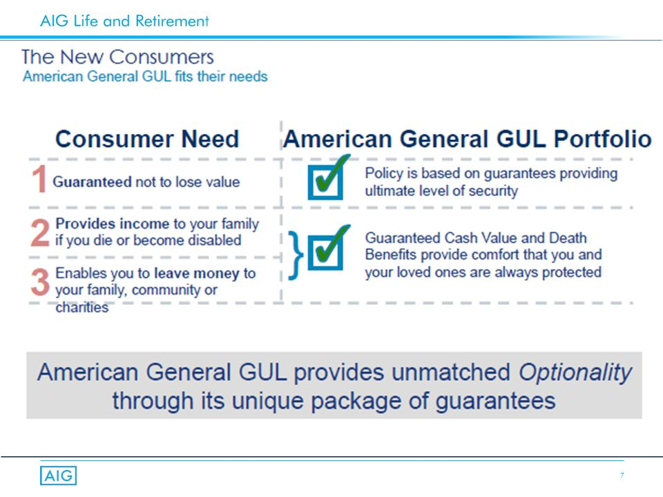 8 Individual & Survivor GUL: competitive price with unmatched flexibility Substantial Guaranteed Cash Value for future flexibility Guaranteed Access to cash without losing guarantee as needs change Two-year rolling Targets on all UL products (except NY) Two Standard Classes on AG Secure Lifetime GUL – Standard Plus NT: may create a discount of nearly 15% for some clients – Standard NT & T: includes up thru table 2 for issue ages thru 70 – AG Secure Survivor GUL – traditional Standard classes; no Standard Plus Markets – Lifetime Family Needs – Estate Planning/Liquidity – Wealth Transfer – Leverage Lifetime Gifts – Business Succession AG Secure Lifetime GUL/AG Secure Survivor GUL: The Basics