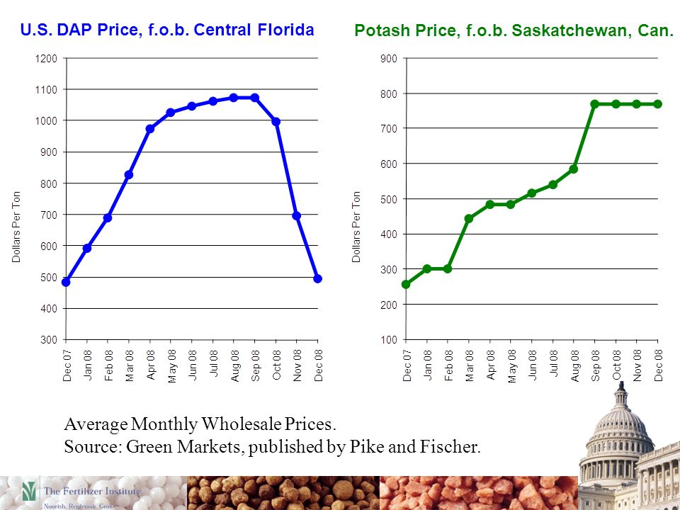 Average Monthly Wholesale Prices. Source: Green Markets, published by Pike and Fischer.