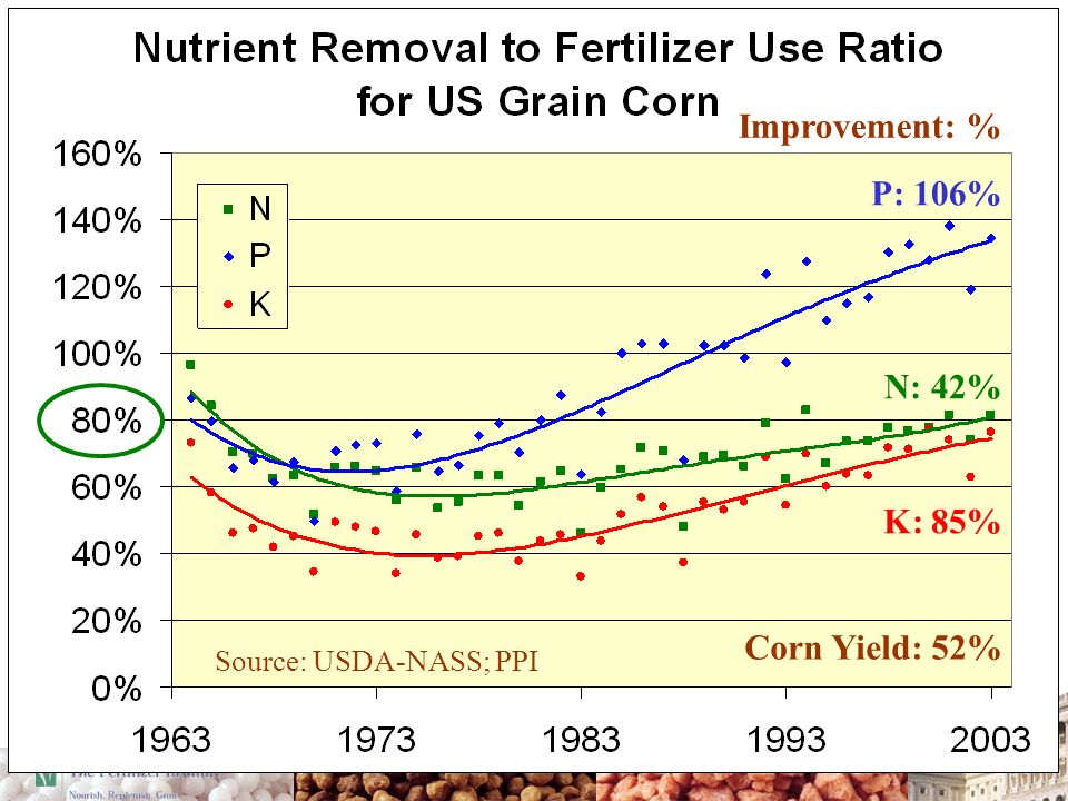 P: 106% K: 85% Improvement: % Corn Yield: 52% N: 42% Source: USDA-NASS; PPI