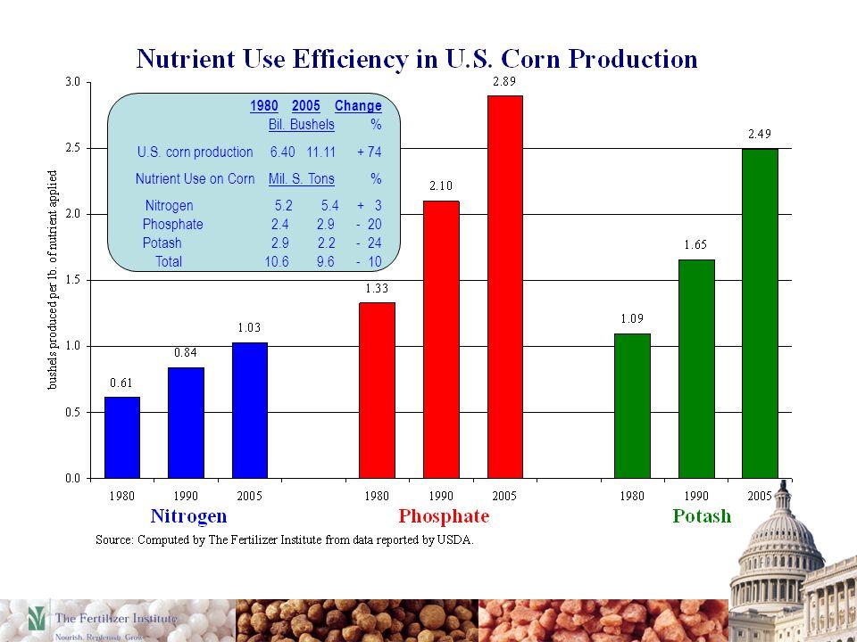 1980 2005 Change Bil. Bushels % U.S. corn production 6.40 11.11 + 74 Nutrient Use on Corn Mil.