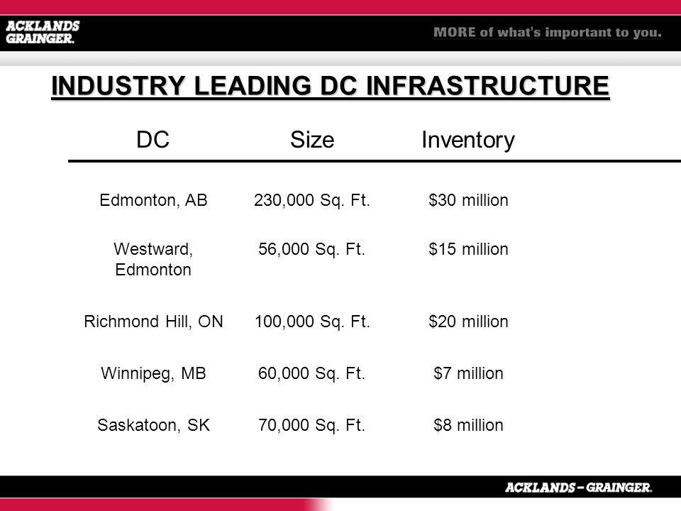INDUSTRY LEADING DC INFRASTRUCTURE DCSizeInventory Edmonton, AB Westward, Edmonton 230,000 Sq.