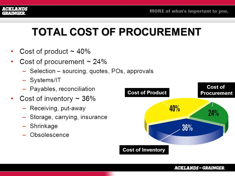 TOTAL COST OF PROCUREMENT Cost of product ~ 40% Cost of procurement ~ 24% –Selection – sourcing, quotes, POs, approvals –Systems/IT –Payables, reconciliation Cost of inventory ~ 36% –Receiving, put-away –Storage, carrying, insurance –Shrinkage –Obsolescence Cost of Product Cost of Procurement Cost of Inventory