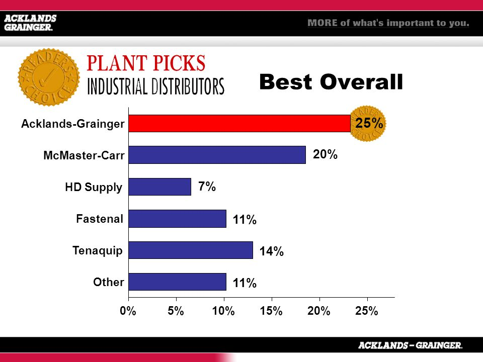Best Overall 11% 14% 11% 7% 20% 25% 0%5%10%15%20%25% Other Tenaquip Fastenal HD Supply McMaster-Carr Acklands-Grainger