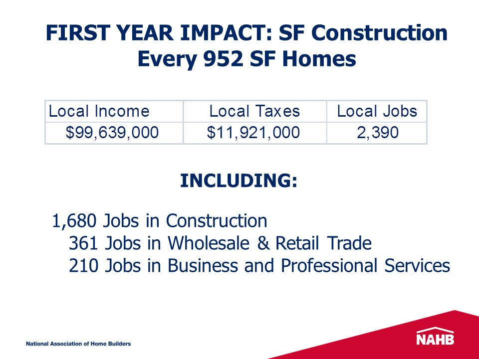 FIRST YEAR IMPACT: SF Construction Every 952 SF Homes INCLUDING: 1,680 Jobs in Construction 361 Jobs in Wholesale & Retail Trade 210 Jobs in Business and Professional Services