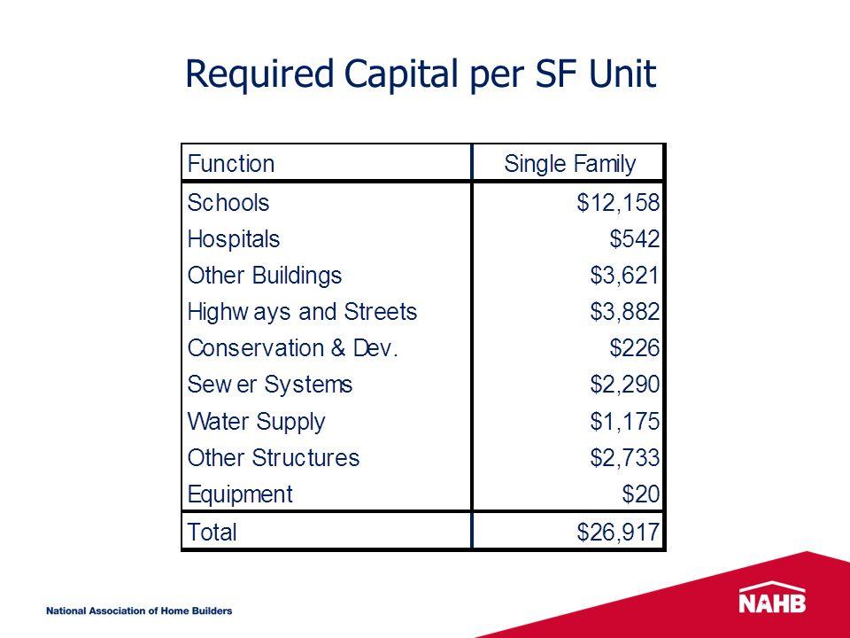 Required Capital per SF Unit