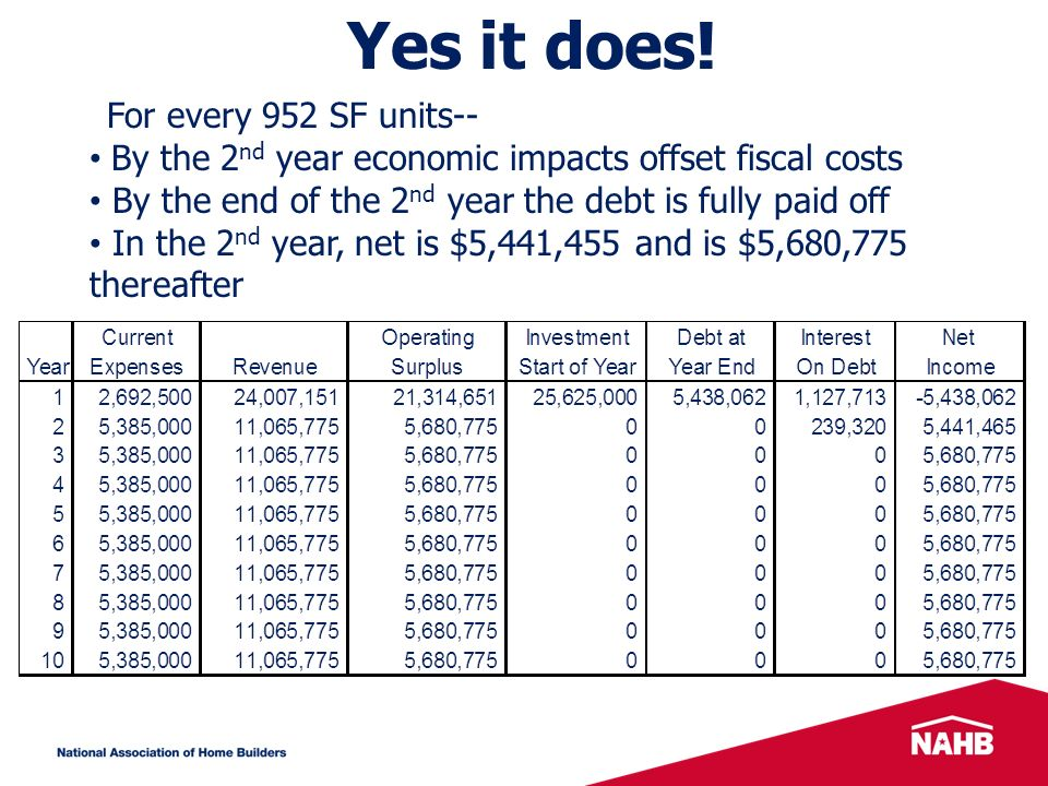 By the 2 nd year economic impacts offset fiscal costs By the end of the 2 nd year the debt is fully paid off In the 2 nd year, net is $5,441,455 and is $5,680,775 thereafter Yes it does.