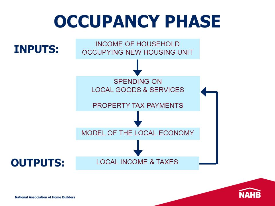 OCCUPANCY PHASE INPUTS: OUTPUTS: MODEL OF THE LOCAL ECONOMY LOCAL INCOME & TAXES SPENDING ON LOCAL GOODS & SERVICES PROPERTY TAX PAYMENTS INCOME OF HOUSEHOLD OCCUPYING NEW HOUSING UNIT