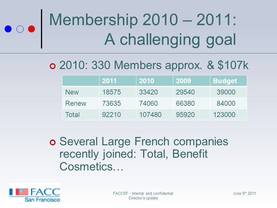 June 9 th 2011FACCSF - Internal and confidential Directors update Membership 2010 – 2011: A challenging goal 2010: 330 Members approx.