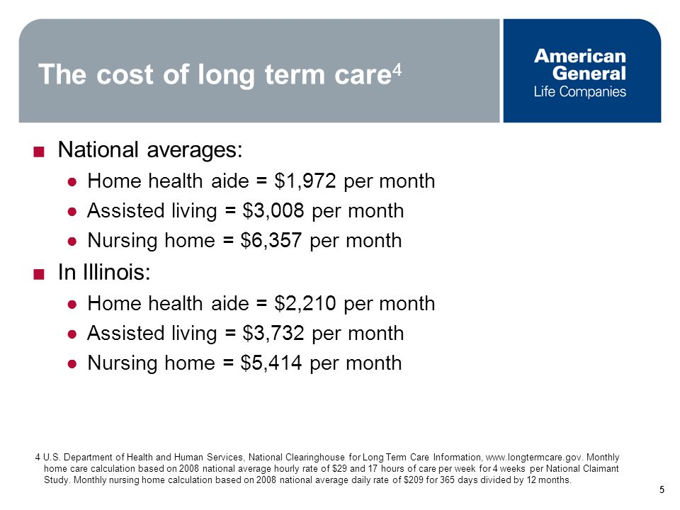 4 Who needs long term care? Only 37% of Americans believe they will ever need long-term care 2 Fact: 67% of Americans will indeed need long-term care