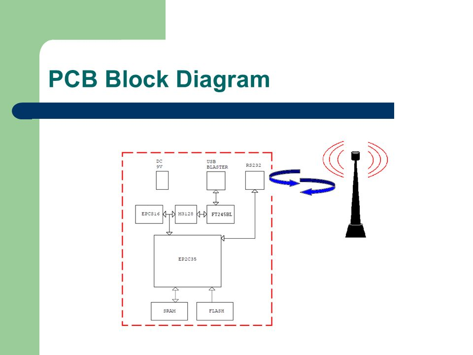 PCB Block Diagram