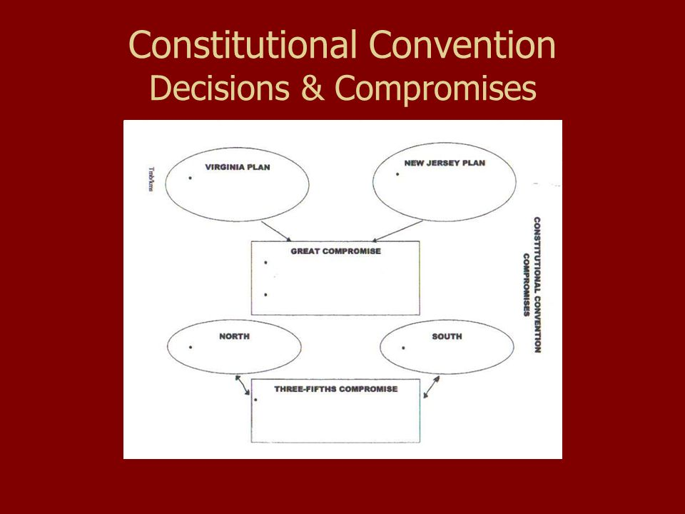Constitutional Convention Decisions & Compromises