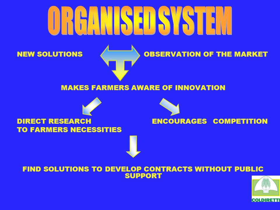 NEW SOLUTIONS OBSERVATION OF THE MARKET MAKES FARMERS AWARE OF INNOVATION DIRECT RESEARCH ENCOURAGESCOMPETITION TO FARMERS NECESSITIES FIND SOLUTIONS