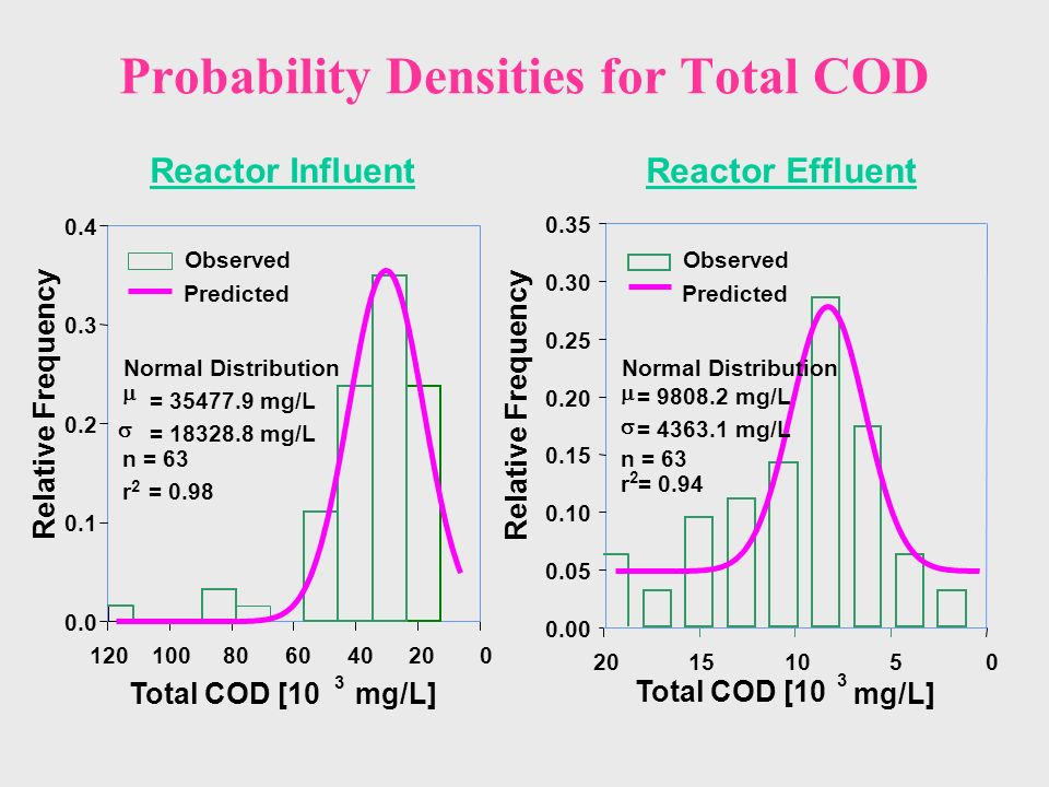 Probability Densities for Total COD Reactor InfluentReactor Effluent Total COD [10 3 mg/L] 020406080100120 0.0 0.1 0.2 0.3 0.4 Observed Predicted Normal Distribution = 35477.9 mg/L = 18328.8 mg/L n = 63 2 r= 0.98 Total COD [10 3 mg/L] 05101520 Relative Frequency 0.00 0.05 0.10 0.15 0.20 0.25 0.30 0.35 Observed Predicted Normal Distribution = 9808.2 mg/L = 4363.1 mg/L n = 63 r 2 = 0.94 Relative Frequency