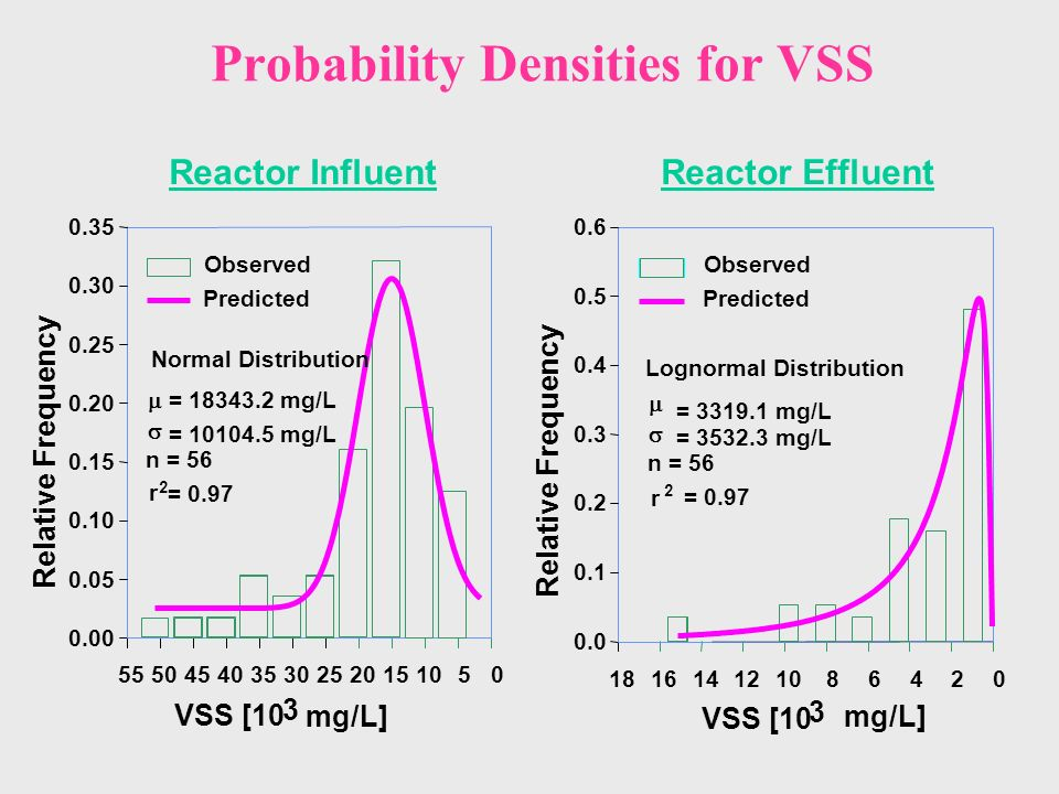 Probability Densities for VSS VSS [10 3 mg/L] 0510152025303540455055 Relative Frequency 0.00 0.05 0.10 0.15 0.20 0.25 0.30 0.35 Observed Predicted Reactor Influent Normal Distribution = 18343.2 mg/L = 10104.5 mg/L n = 56 r 2 = 0.97 VSS [10 3 mg/L] 024681012141618 0.0 0.1 0.2 0.3 0.4 0.5 0.6 Observed Predicted Reactor Effluent Lognormal Distribution = 3319.1 mg/L = 3532.3 mg/L n = 56 r 2 = 0.97 Relative Frequency
