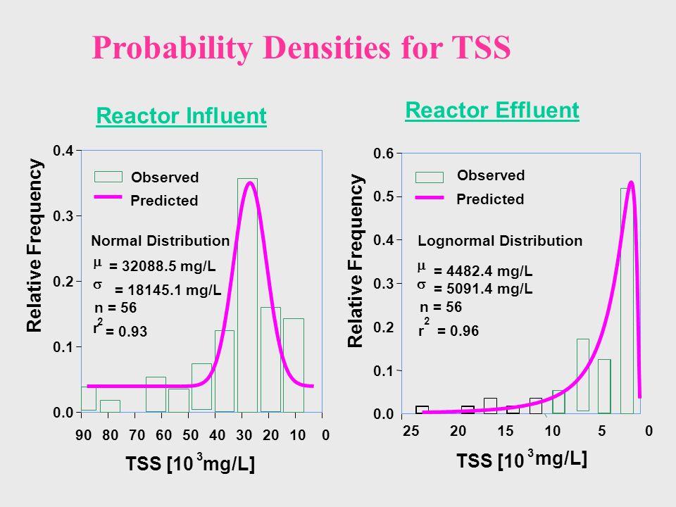 Reactor Influent Reactor Effluent Probability Densities for TSS