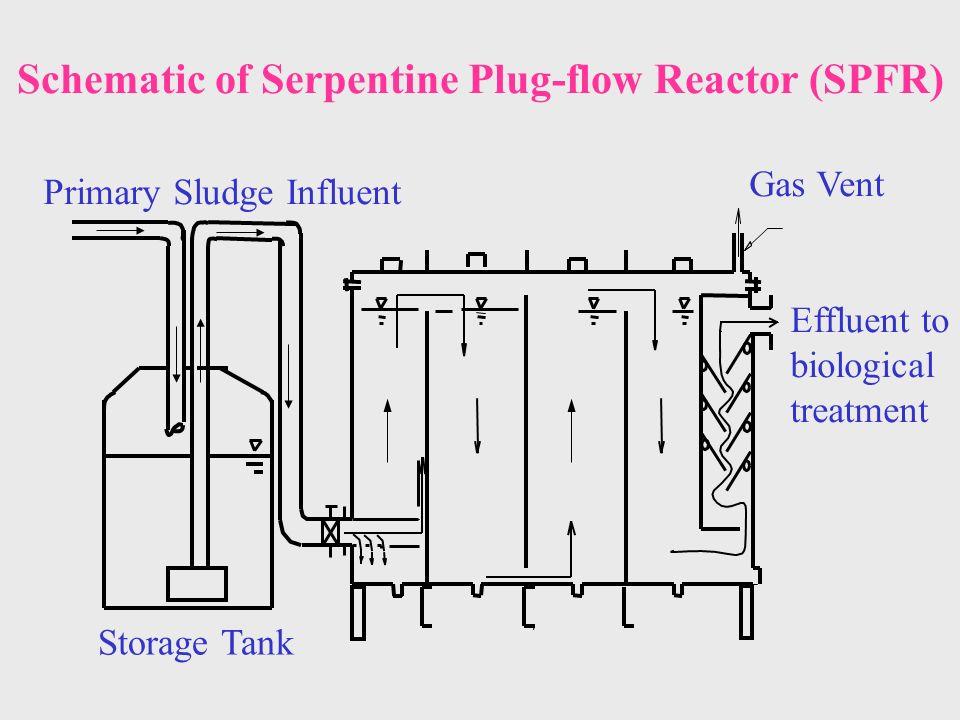 Schematic of Serpentine Plug-flow Reactor (SPFR) Gas Vent Effluent to biological treatment Primary Sludge Influent Storage Tank