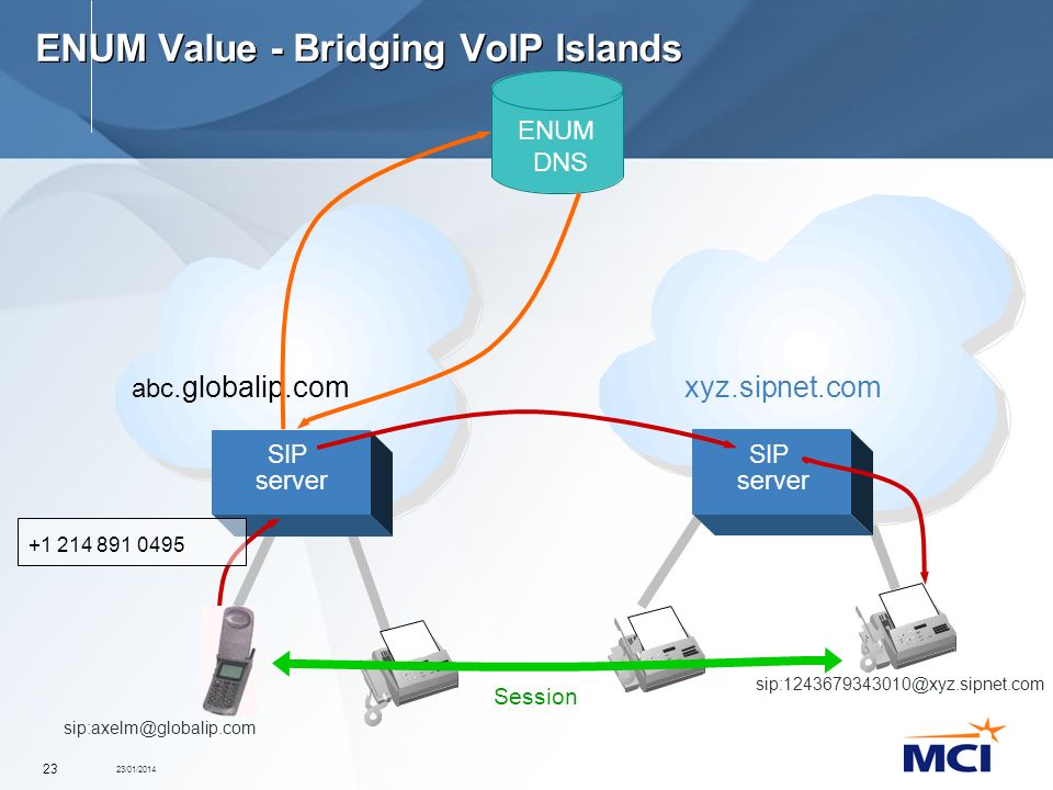 23/01/2014 23 ENUM Value - Bridging VoIP Islands sip:axelm@globalip.com abc.globalip.comxyz.sipnet.com ENUM DNS SIP server SIP server sip:124367934301