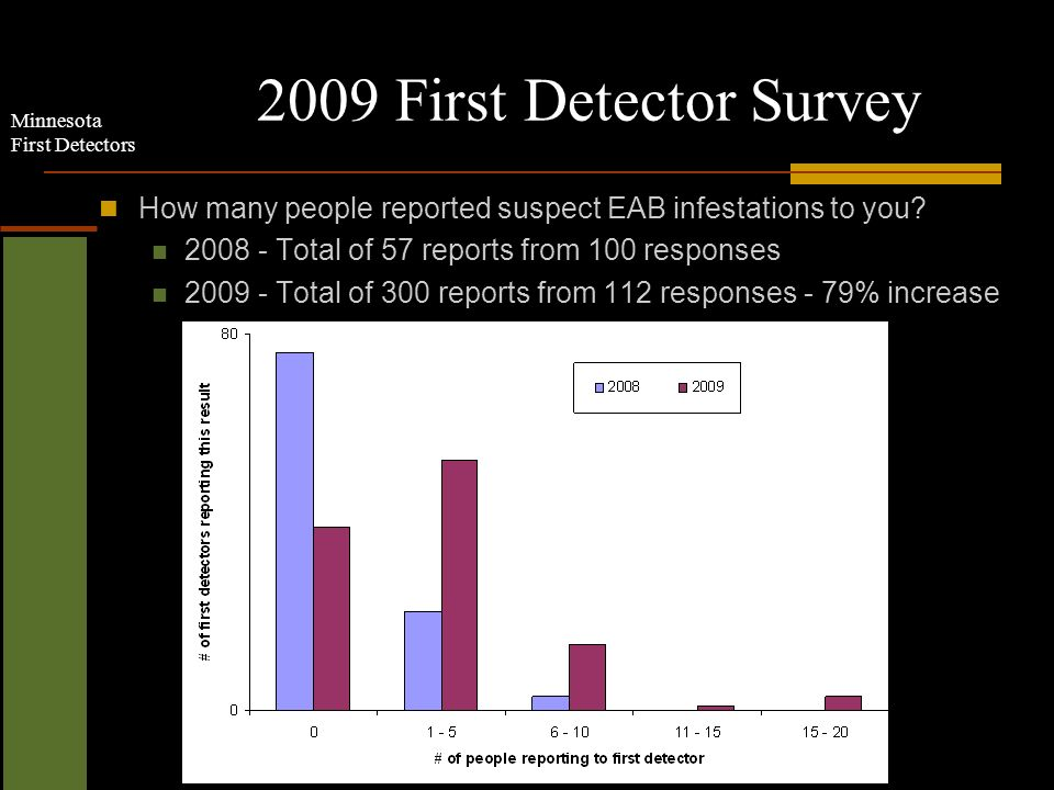 Minnesota First Detectors 2009 First Detector Survey How many people reported suspect EAB infestations to you.