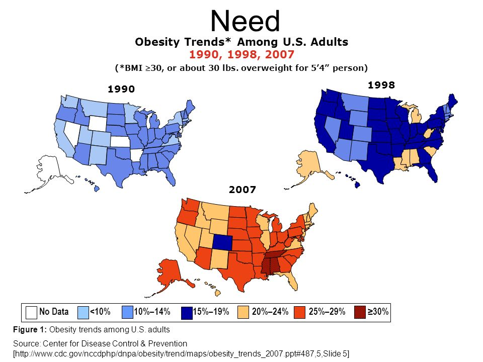 1998 Obesity Trends* Among U.S. Adults 1990, 1998, 2007 (*BMI 30, or about 30 lbs. overweight for 54 person) 2007 1990 No Data <10% 10%–14% 15%–19% 20