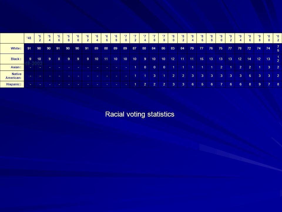 Race of Respondent 1948-2002 '48 '5 2 '5 4 '5 6 '5 8 '6 0 '6 2 '6 4 '6 6 '6 8 '7 0 '7 2 '7 4 '7 6 '7 8 '8 0 '8 2 '8 4 '8 6 '8 8 '9 0 '9 2 '9 4 '9 6 '9