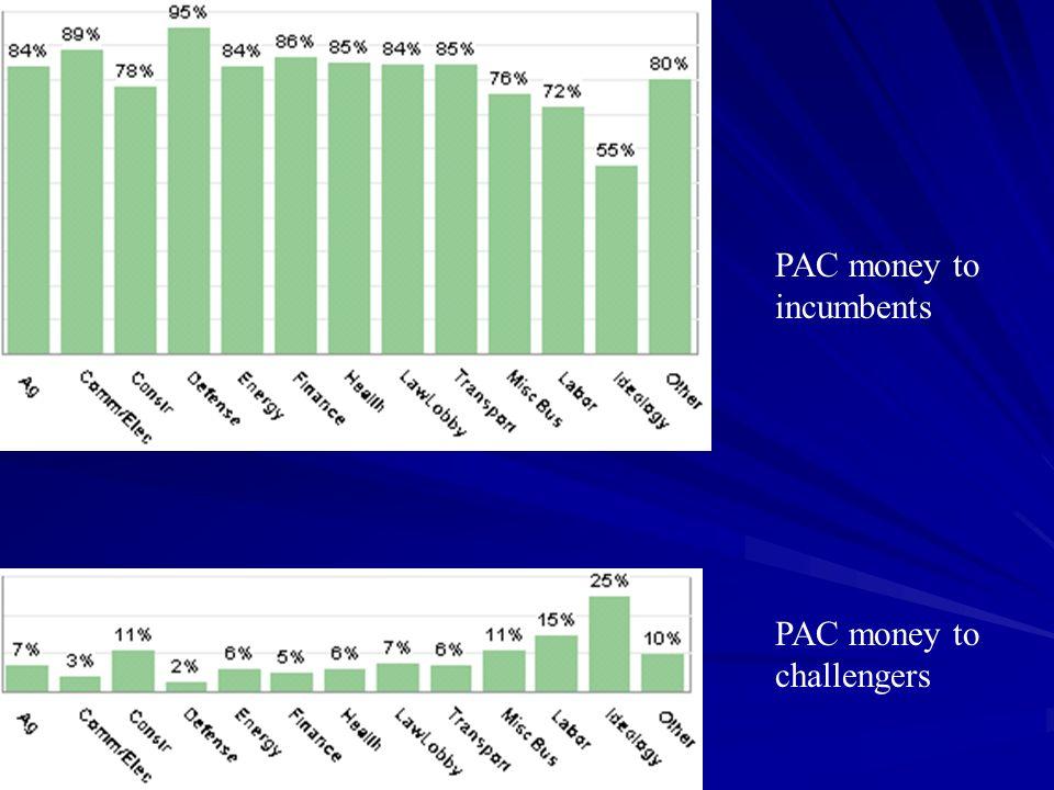 PAC money to incumbents PAC money to challengers