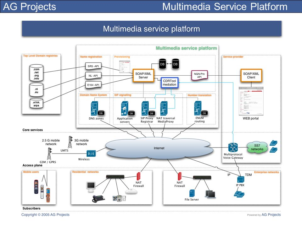 AG Projects Multimedia Service Platform