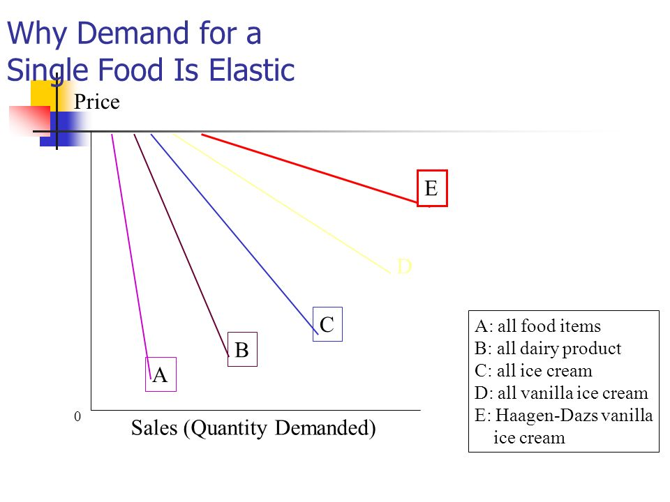 Why Demand for a Single Food Is Elastic 0 Sales (Quantity Demanded) Price A B C D E A: all food items B: all dairy product C: all ice cream D: all van