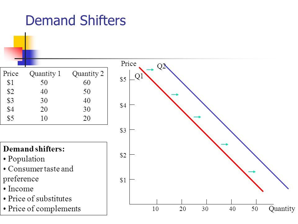 Demand Shifters 1020304050 Quantity $1 $2 $3 $4 $5 Price Q1 Q2 Price Quantity 1 Quantity 2 $1 50 60 $2 40 50 $3 30 40 $4 20 30 $5 10 20 Demand shifter