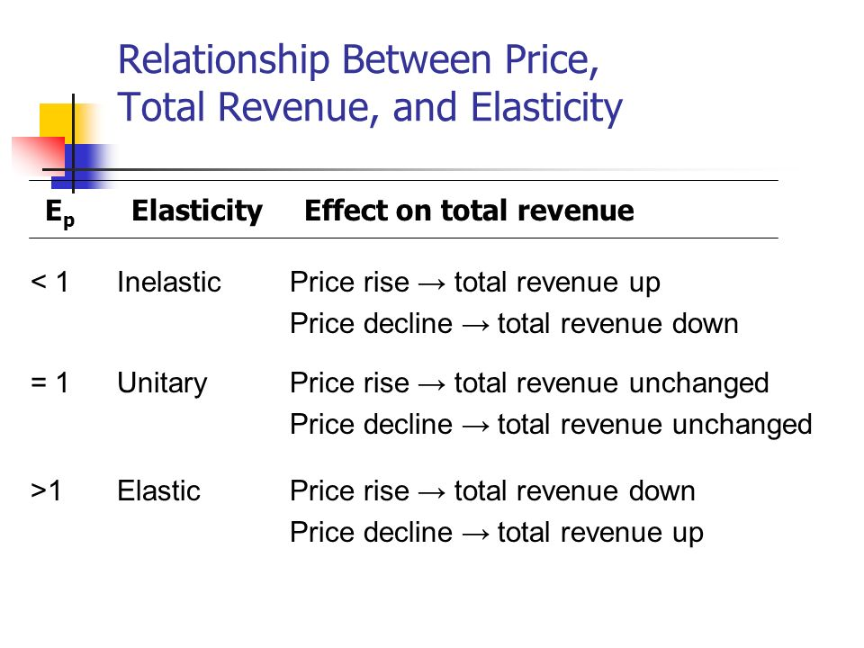Relationship Between Price, Total Revenue, and Elasticity E p ElasticityEffect on total revenue < 1InelasticPrice rise total revenue up Price decline