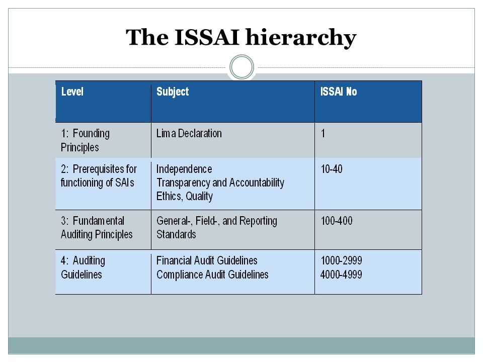 The ISSAI hierarchy