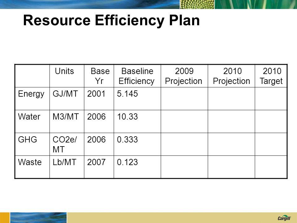 Resource Efficiency Plan Units Base Yr Baseline Efficiency 2009 Projection 2010 Projection 2010 Target EnergyGJ/MT20015.145 WaterM3/MT200610.33 GHGCO2e/ MT 20060.333 WasteLb/MT20070.123