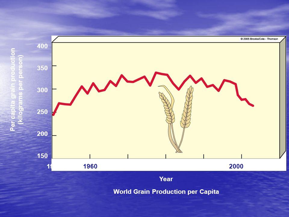 400 350 300 250 150 Per capita grain production (kilograms per person) 1950196019701980199020002010 World Grain Production per Capita 200 Year