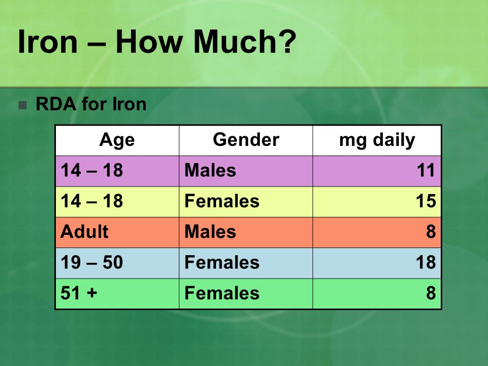 Iron – How Much? RDA for Iron AgeGendermg daily 14 – 18Males11 14 – 18Females15 AdultMales8 19 – 50Females18 51 +Females8