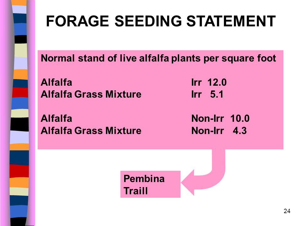 24 Normal stand of live alfalfa plants per square foot Alfalfa Irr 12.0 Alfalfa Grass Mixture Irr 5.1 Alfalfa Non-Irr 10.0 Alfalfa Grass Mixture Non-I